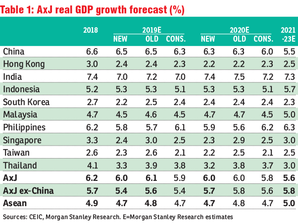 Morgan Stanley cuts growth forecast for six Asian nations | Hellenic