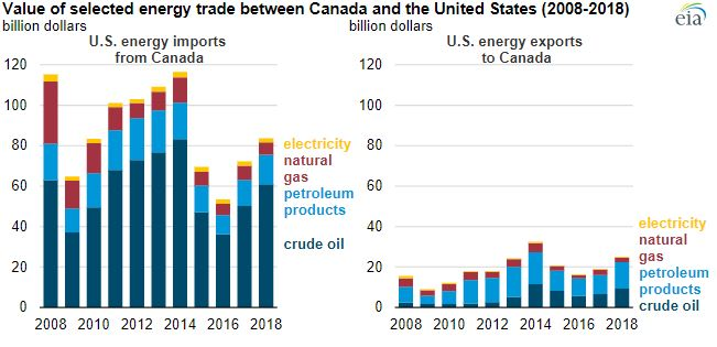 Canada is a key energy trade partner to the United States