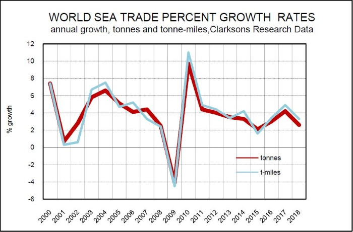 How realistic are today's long-term sea trade forecasts
