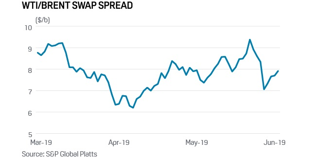 US crude oil exports buoyed by widening WTI/Brent spread