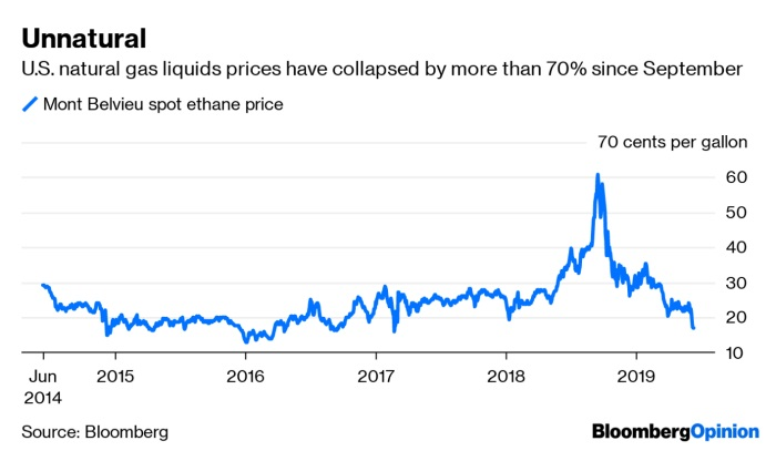 Oil's 2019 Weakness Has Roots in 2018's Strength | Hellenic