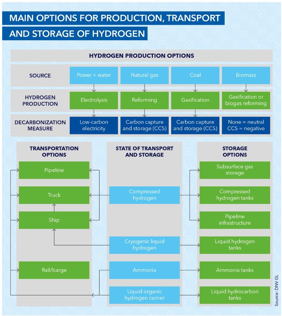 T2_Ind_171_Hydrogen_production_transport