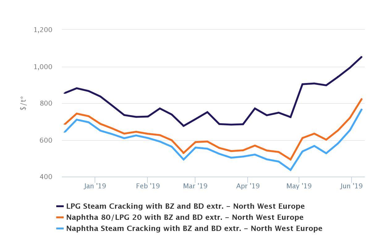 European cracker margins rise again as feedstocks values