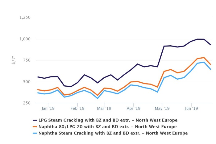 Europe cracker margins fall as naphtha, LPG rise on US-Iran