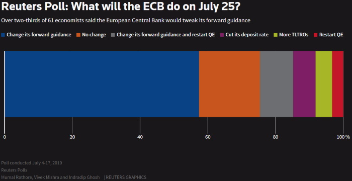 ECB, Fed rate cut hopes lift stocks, sterling sags