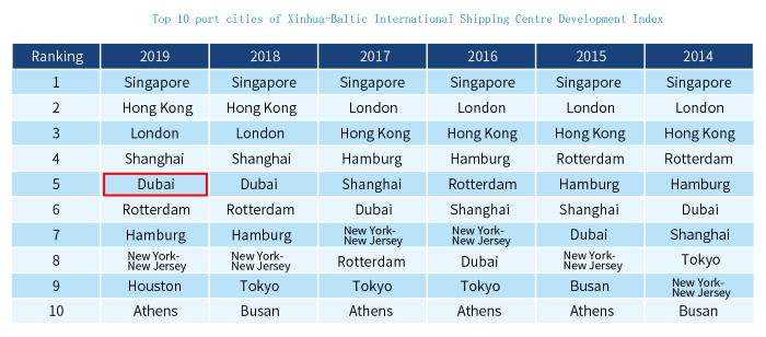 Dubai ranks fifth in International Shipping Centre