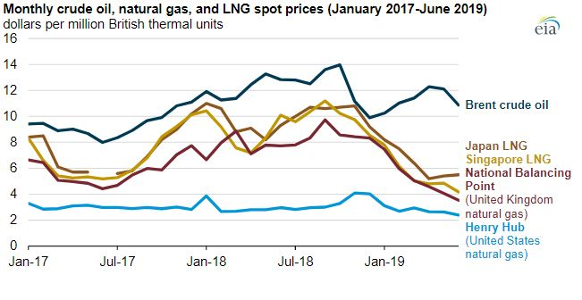 U S  LNG exports to Europe increase amid declining demand