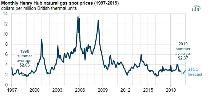 Summer natural gas prices on track to be the lowest in more