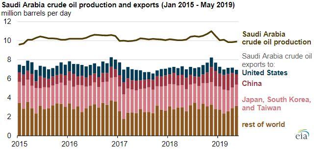 Saudi Arabia has been exporting more crude oil to China