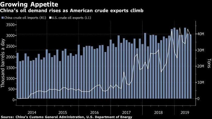 US  crude stockpiles unexpectedly rise in week