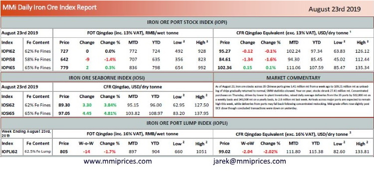 MMi Daily Iron Ore Index Report August 23 2019 | Hellenic
