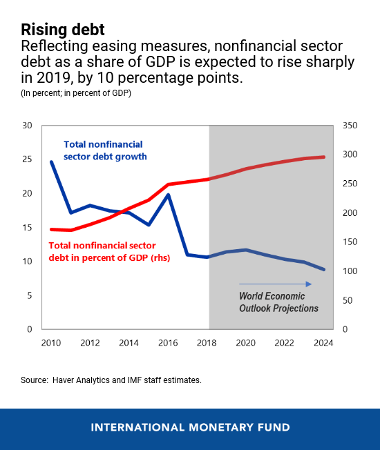 China's Economic Outlook in Six Charts | Hellenic Shipping
