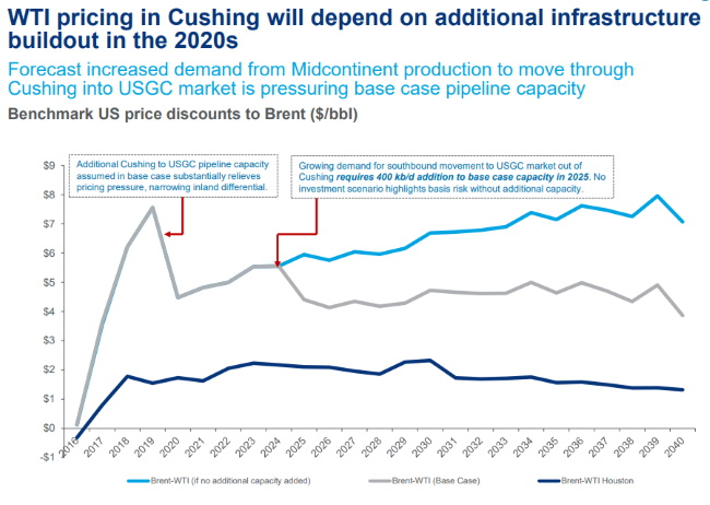 Swelling Cushing oil hub stocks will require more pipelines