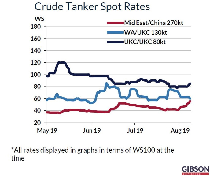Tanker Owners Could Have a New Market Soon, Bunker - Tanker