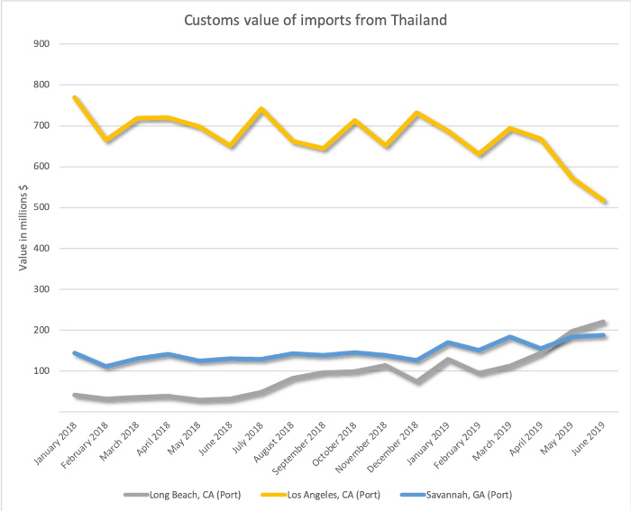 Port Report: Sourcing shifts for U S  imports boosting