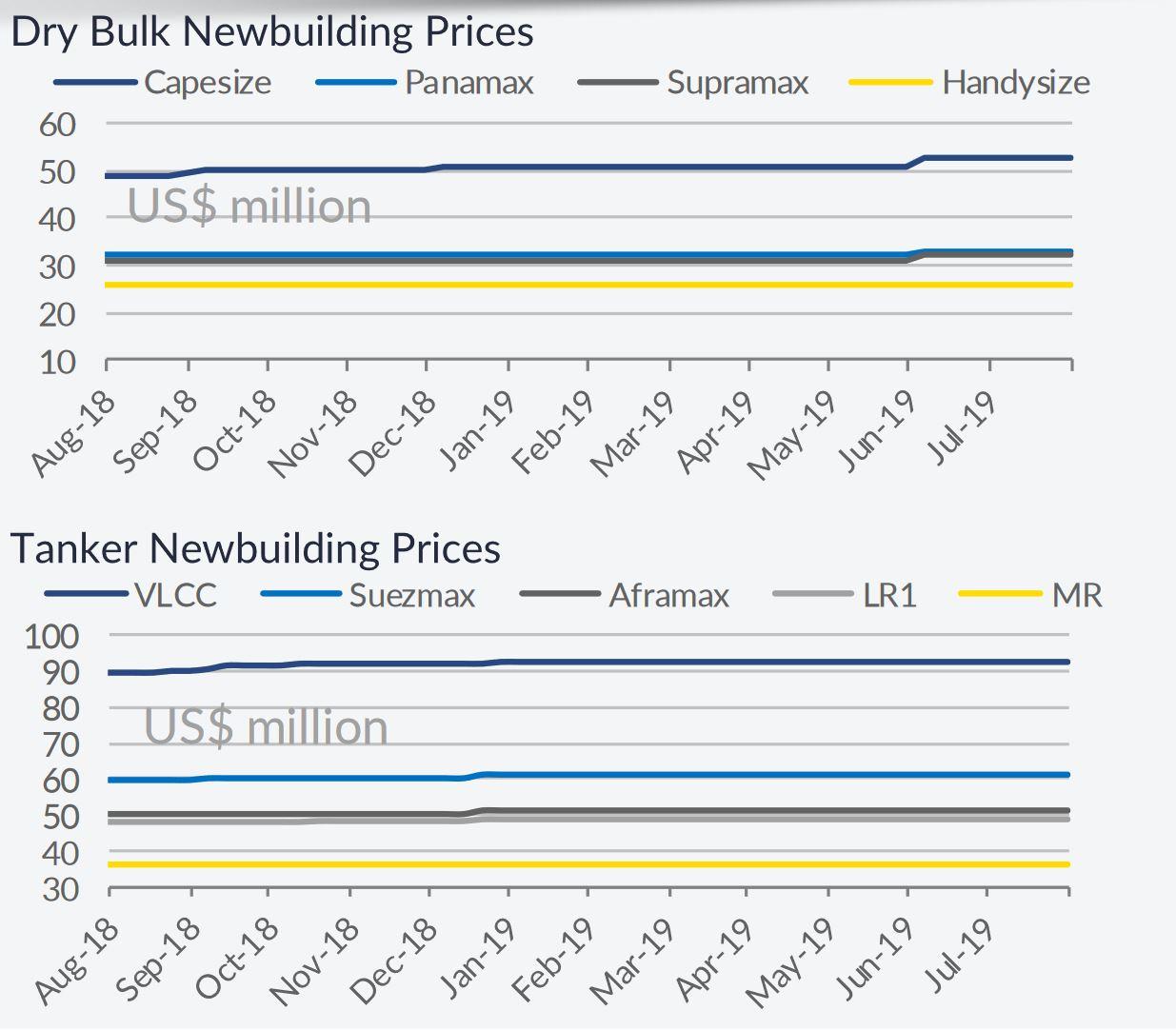 Newbuilding Market Showing Signs of Renewed Demand