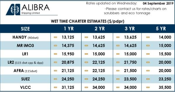Bunker Prices Worldwide | Hellenic Shipping News Worldwide