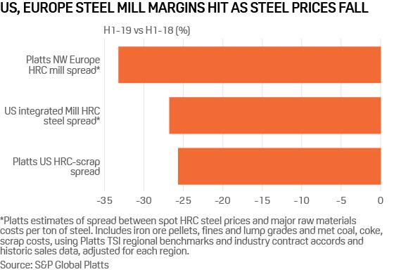 Sluggish global steel demand pressures iron ore, met coal
