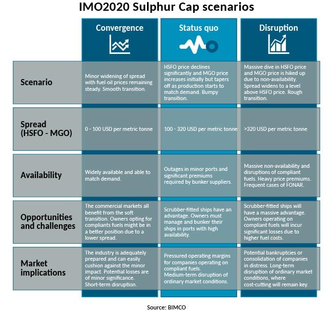 https://www.hellenicshippingnews.com/wp-content/uploads/2019/11/BIMCO_IMO2020-Sulphur-Cap-scenarios.jpg