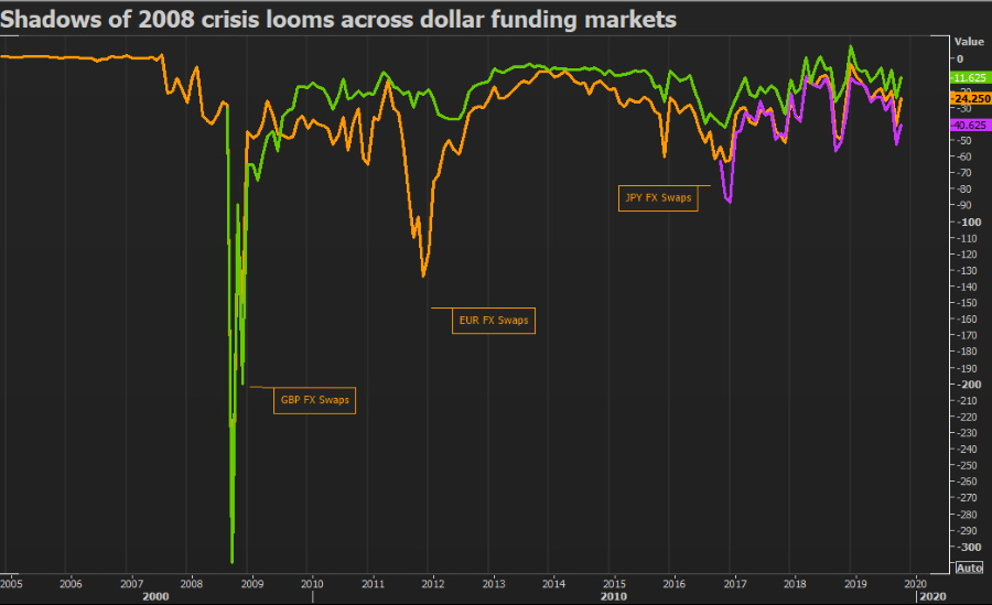 https://www.hellenicshippingnews.com/wp-content/uploads/2019/11/Dollar-funding-markets.jpg