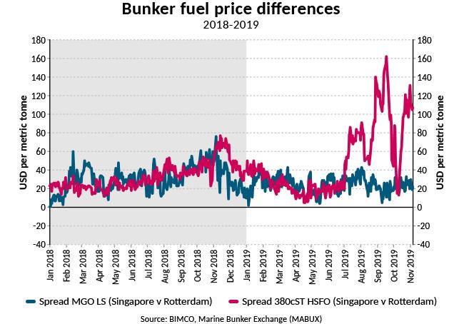 https://www.hellenicshippingnews.com/wp-content/uploads/2019/11/W-2019Nov7-Bunker-fuel-price-differences.jpg