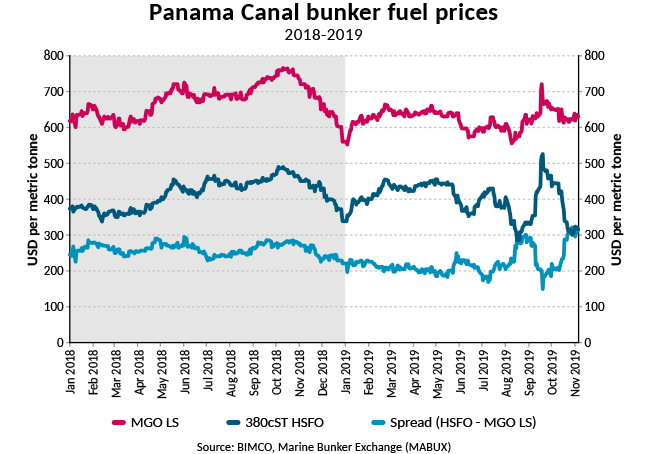 https://www.hellenicshippingnews.com/wp-content/uploads/2019/11/W-2019Nov7-Panama-Canal-bunker-fuel-prices.jpg