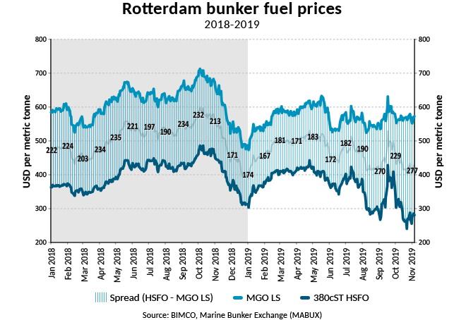 https://www.hellenicshippingnews.com/wp-content/uploads/2019/11/W-2019Nov7-Rotterdam-bunker-fuel-prices_new.jpg