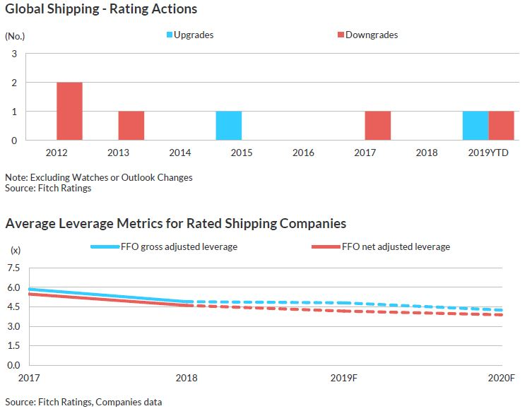 Supply And Demand Current Events 2020.Fitchratings Maintains Negative 2020 Outlook On Shipping As