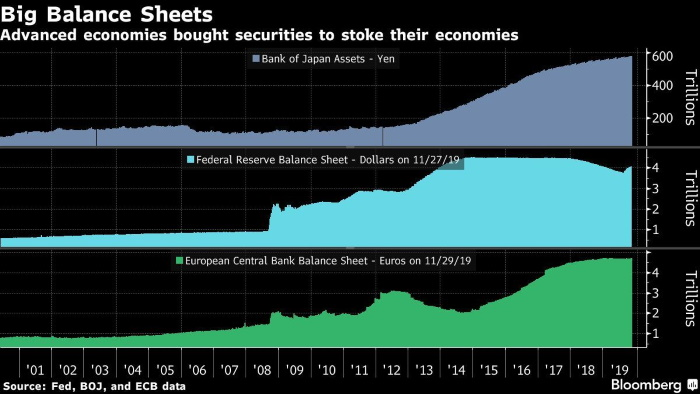 Best Money Market Rates 2020.Central Banks Set To Keep Pumping Out Cash Through 2020