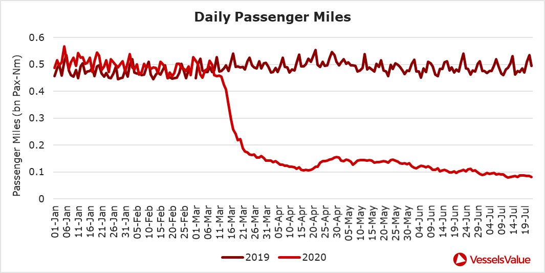 Figure 10: Daily passenger miles