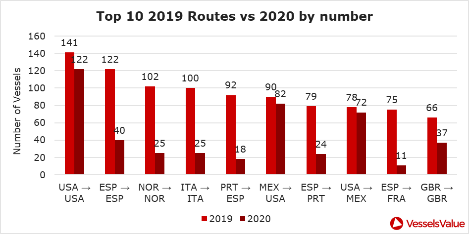 Figure 1: Top 10 routes country to country for Jan 19 – Jul 19 by number of vessels compared to 2020 for the same period