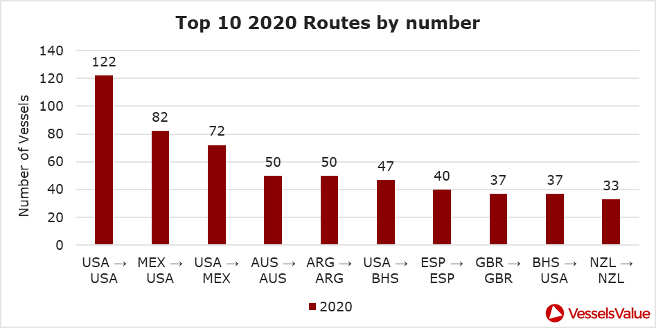 Figure 2: Top 10 country to country routes for Jan 20 – Jul 20 by number of vessels