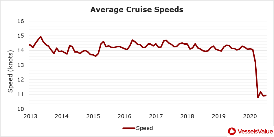 Figure 4: Average speed in knots of the global Cruise fleet since 2013