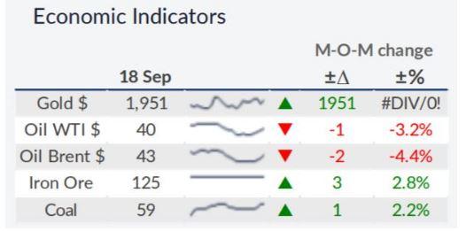 Image of Economic Indicators, Source: Allied Shipbroking